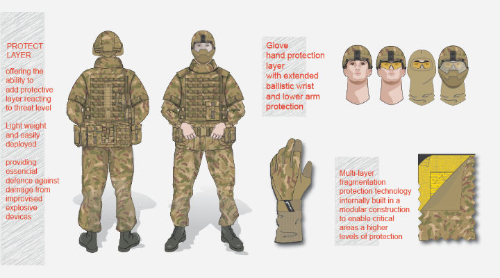 Soft body armour illustrations