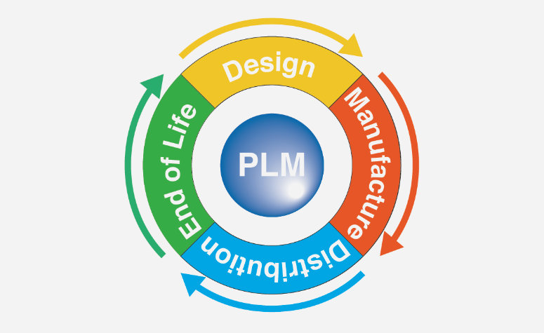 A giagram to explain the PLM process
