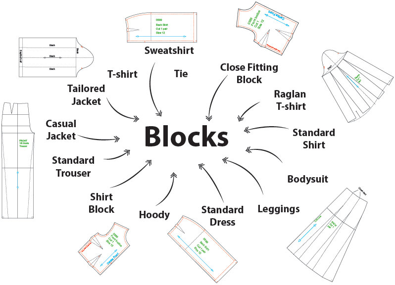 A diagram of different types of blocks